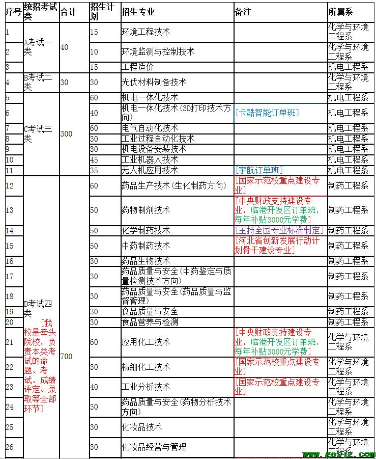 河北化工医药职业技术学院2020年高职单招招生简章