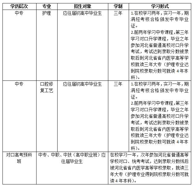 石家庄北方医学中等专业学校2020年招生简章